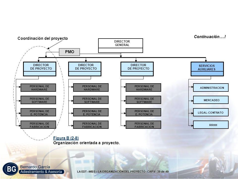 LA EDT –WBS – LA ORGANIZACIÓN DEL PROYECTO - CAP V- 39 de 49 DIRECTOR GENERAL PERSONAL DE HARDWARE DIRECTOR DE PROYECTO SERVICIOS AUXILIARES DIRECTOR