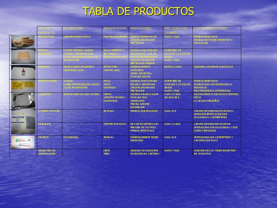 TABLA DE PRODUCTOS