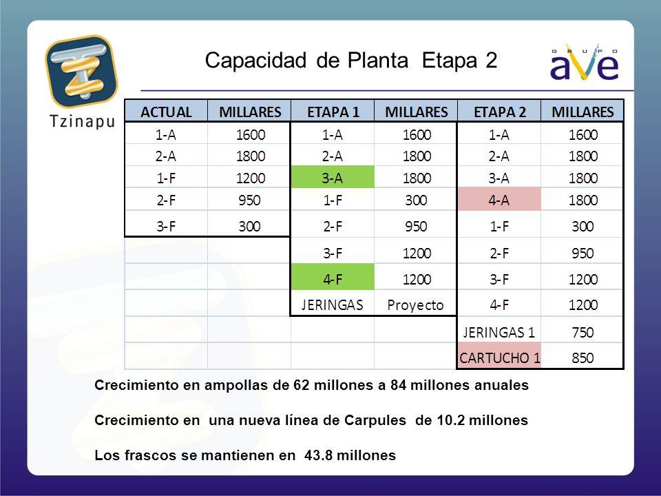 Capacidad de Planta Etapa 2 Crecimiento en ampollas de 62 millones a 84 millones anuales Crecimiento en una nueva línea de Carpules de 10.2 millones L