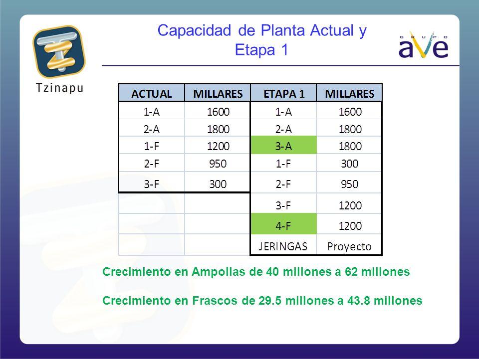 Capacidad de Planta Actual y Etapa 1 Crecimiento en Ampollas de 40 millones a 62 millones Crecimiento en Frascos de 29.5 millones a 43.8 millones