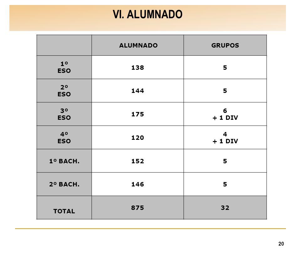 20 VI. ALUMNADO ALUMNADOGRUPOS 1º ESO 1385 2º ESO 1445 3º ESO 175 6 + 1 DIV 4º ESO 120 4 + 1 DIV 1º BACH.1525 2º BACH.1465 TOTAL 87532