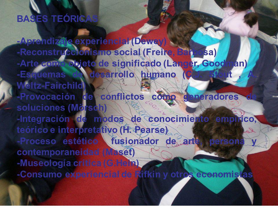 BASES TEÓRICAS -Aprendizaje experiencial (Dewey) -Reconstruccionismo social (Freire, Barbosa) -Arte como objeto de significado (Langer, Goodman) -Esqu