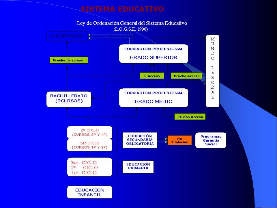 SISTEMA EDUCATIVO Ley de Ordenación General del Sistema Educativo (L.O.G.S.E. 1990)