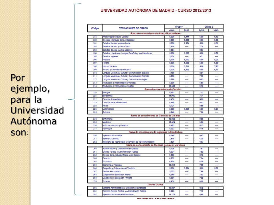 Por ejemplo, para la Universidad Autónoma son Por ejemplo, para la Universidad Autónoma son :