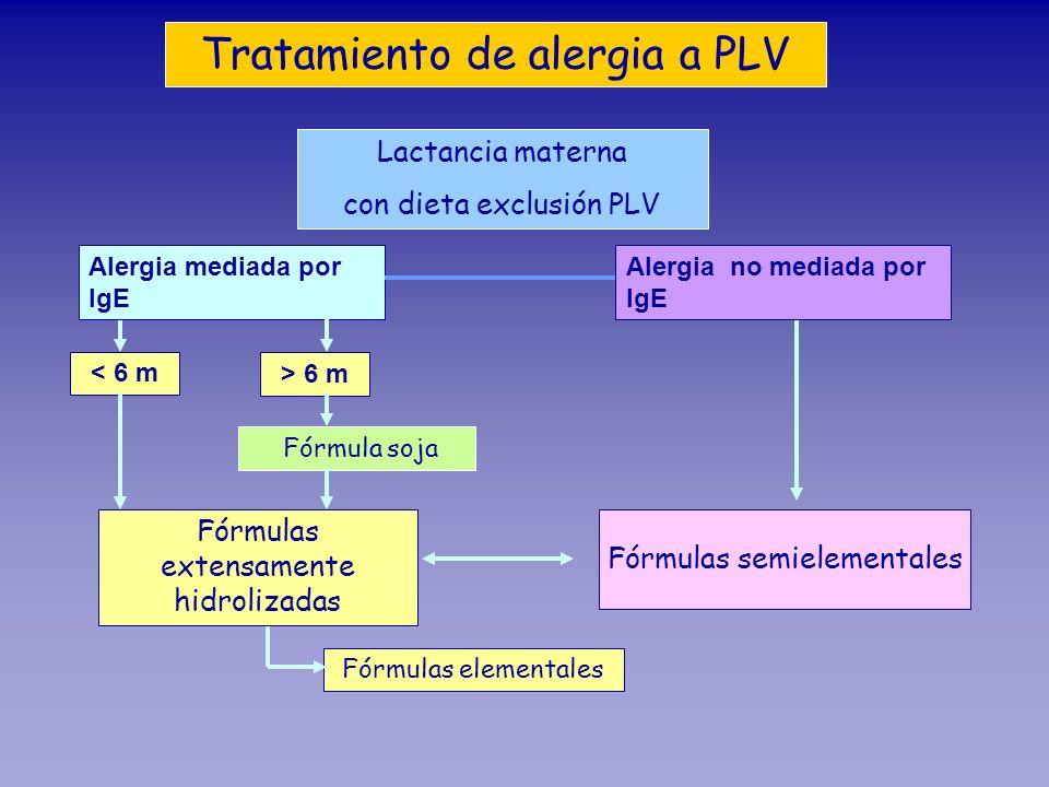 Tratamiento de alergia a PLV Alergia mediada por IgE Alergia no mediada por IgE Lactancia materna con dieta exclusión PLV Fórmula soja Fórmulas extens
