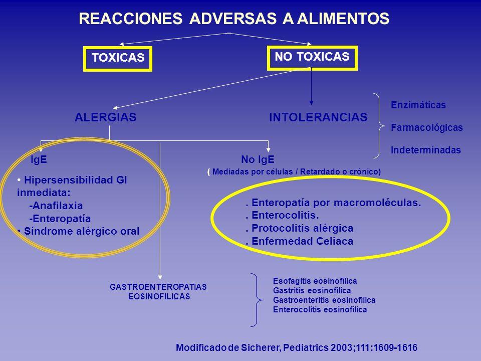 REACCIONES ADVERSAS A ALIMENTOS ALERGIAS INTOLERANCIAS IgE No IgE Hipersensibilidad GI inmediata: -Anafilaxia -Enteropatía Síndrome alérgico oral. Ent