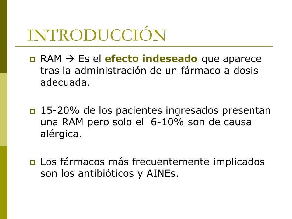 INTRODUCCIÓN RAM Es el efecto indeseado que aparece tras la administración de un fármaco a dosis adecuada. 15-20% de los pacientes ingresados presenta