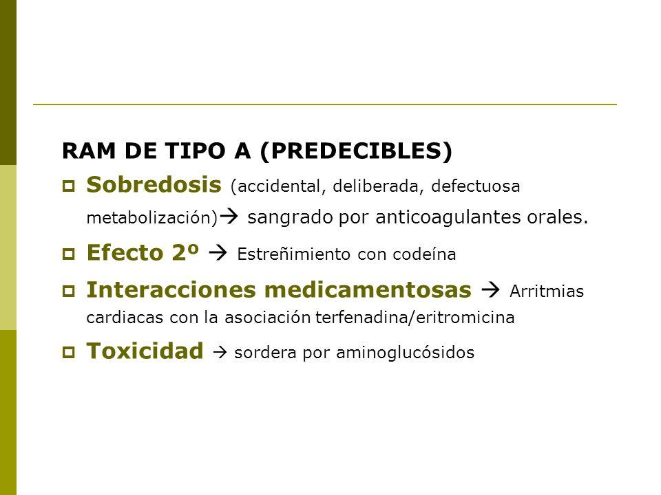 RAM DE TIPO A (PREDECIBLES) Sobredosis (accidental, deliberada, defectuosa metabolización) sangrado por anticoagulantes orales. Efecto 2º Estreñimient