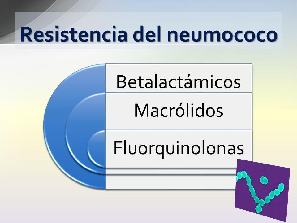 Betalactámicos Macrólidos Fluorquinolonas Resistencia del neumococo