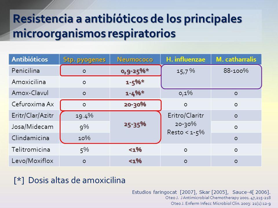 Resistencia a antibíóticos de los principales microorganismos respiratorios Estudios faringocat [2007], Skar [2005], Sauce-4[ 2006]. Oteo J. J Antimic