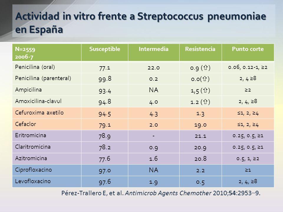 N=2559 2006-7 SusceptibleIntermediaResistenciaPunto corte Penicilina (oral) 77.122.00.9 ( ) 0.06, 0.12-1, 2 Penicilina (parenteral) 99.80.20.0( ) 2, 4