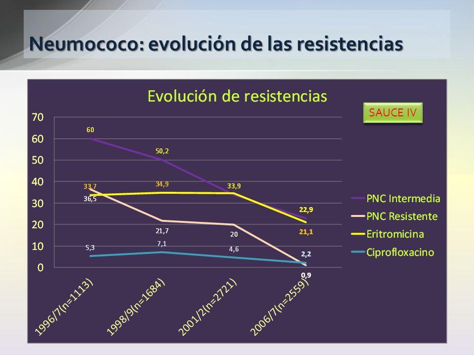 Neumococo: evolución de las resistencias SAUCE IV