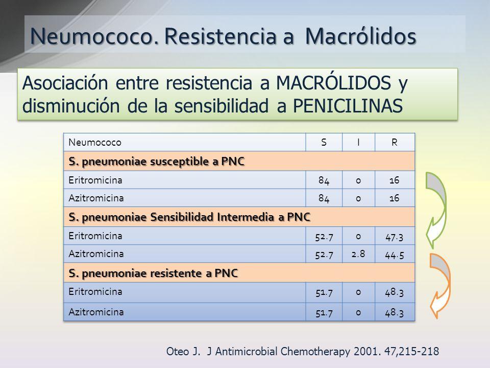 Neumococo. Resistencia a Macrólidos Asociación entre resistencia a MACRÓLIDOS y disminución de la sensibilidad a PENICILINAS Oteo J. J Antimicrobial C