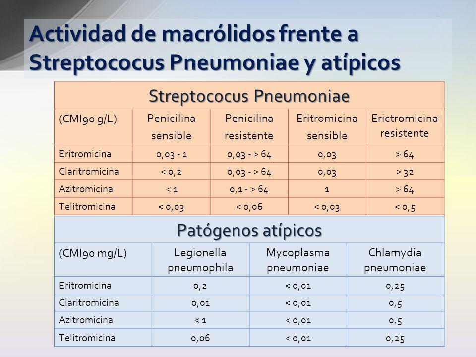 Actividad de macrólidos frente a Streptococus Pneumoniae y atípicos Streptococus Pneumoniae (CMI90 g/L)Penicilina sensible Penicilina resistente Eritr
