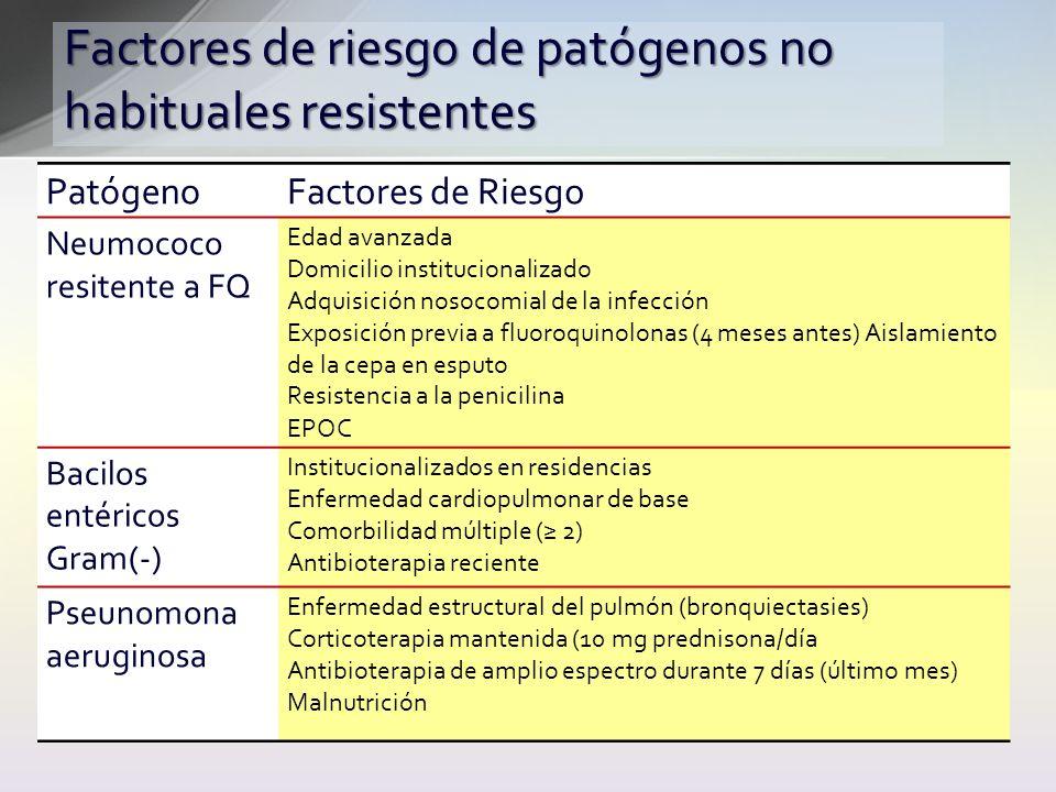 Factores de riesgo de patógenos no habituales resistentes PatógenoFactores de Riesgo Neumococo resitente a FQ Edad avanzada Domicilio institucionaliza