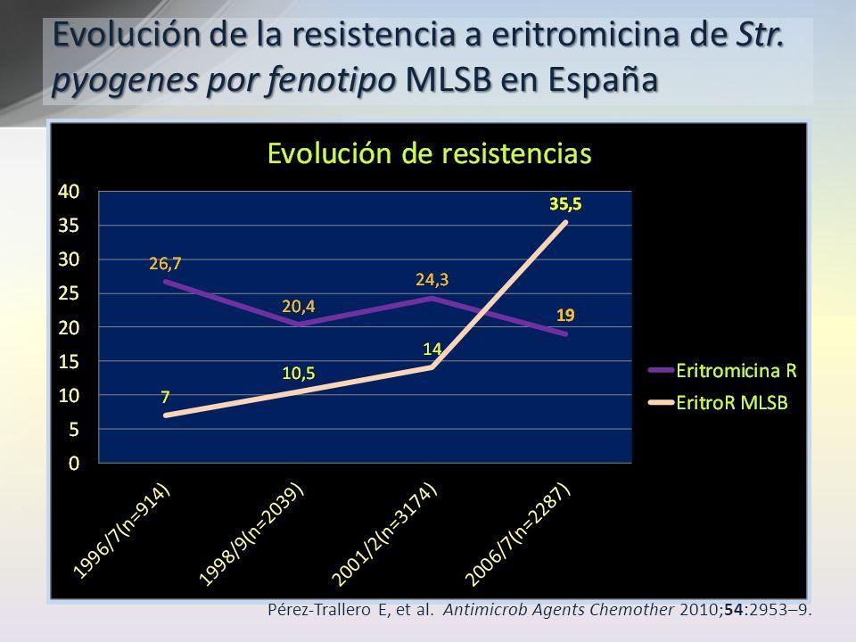 Evolución de la resistencia a eritromicina de Str. pyogenes por fenotipo MLSB en España Pérez-Trallero E, et al. Antimicrob Agents Chemother 2010;54:2