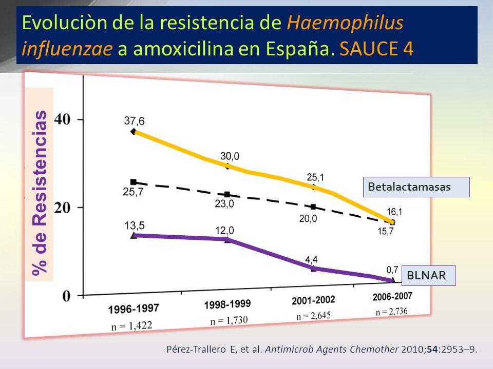 Pérez-Trallero E, et al. Antimicrob Agents Chemother 2010;54:2953 – 9. Evoluciòn de la resistencia de Haemophilus influenzae a amoxicilina en España.