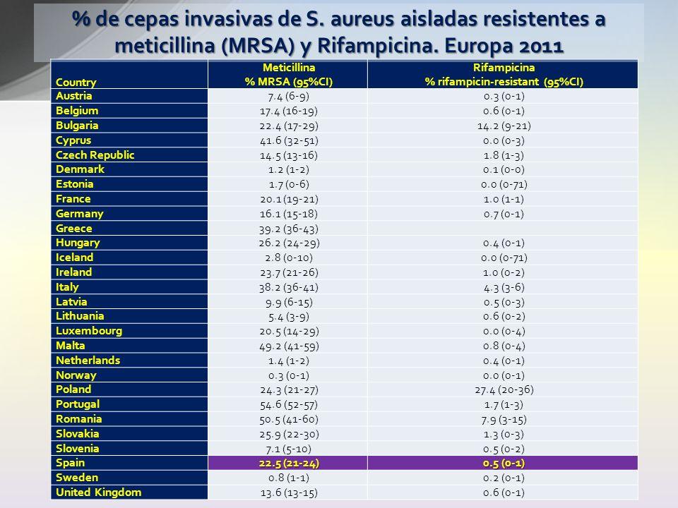 Country Meticillina % MRSA (95%CI) Rifampicina % rifampicin-resistant (95%CI) Austria7.4 (6-9)0.3 (0-1) Belgium17.4 (16-19)0.6 (0-1) Bulgaria22.4 (17-