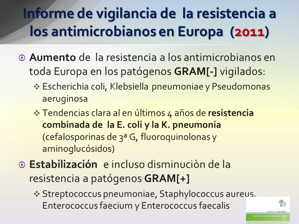 Evolución de las resistencias a ATB en España 200320042005200620072008200920102011 Streptococcus pneumoniae Penicillin R799887810 Penicillin RI3229252722232230 Macrolides RI27 23221822192725 Staphylococcus aureus Oxacillin/Meticillin R24262725 27262522 Escherichia coli Aminopenicilins R58606264626365 66 Aminoglycosides R77109 11131415 Fluoroquinolones R212528 3033313334 Cefalosporinas de 3ªG R4787791112 Carbapenems R<1 Klebsiella pneumoniae Aminoglycosides R--47999910 Fluoroquinolones R--1181715161417 Cefalosporinas de 3ªG R--791012111013 Carbapenems R<1 Pseudomonas aeruginosa Piperacillin (± tazobactam) R--4988866 Ceftazidime R--671011879 Carbapenems R--17121513161816 Aminoglycosides R--4111518191819 Fluoroquinolones R--1419252325 24