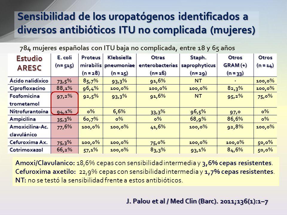 Estudio ARESC E. coli (n= 515) Proteus mirabilis (n = 28) Klebsiella pneumoniae (n = 15) Otras enterobacterias (n= 16) Staph.saprophyticus (n= 29) Otr