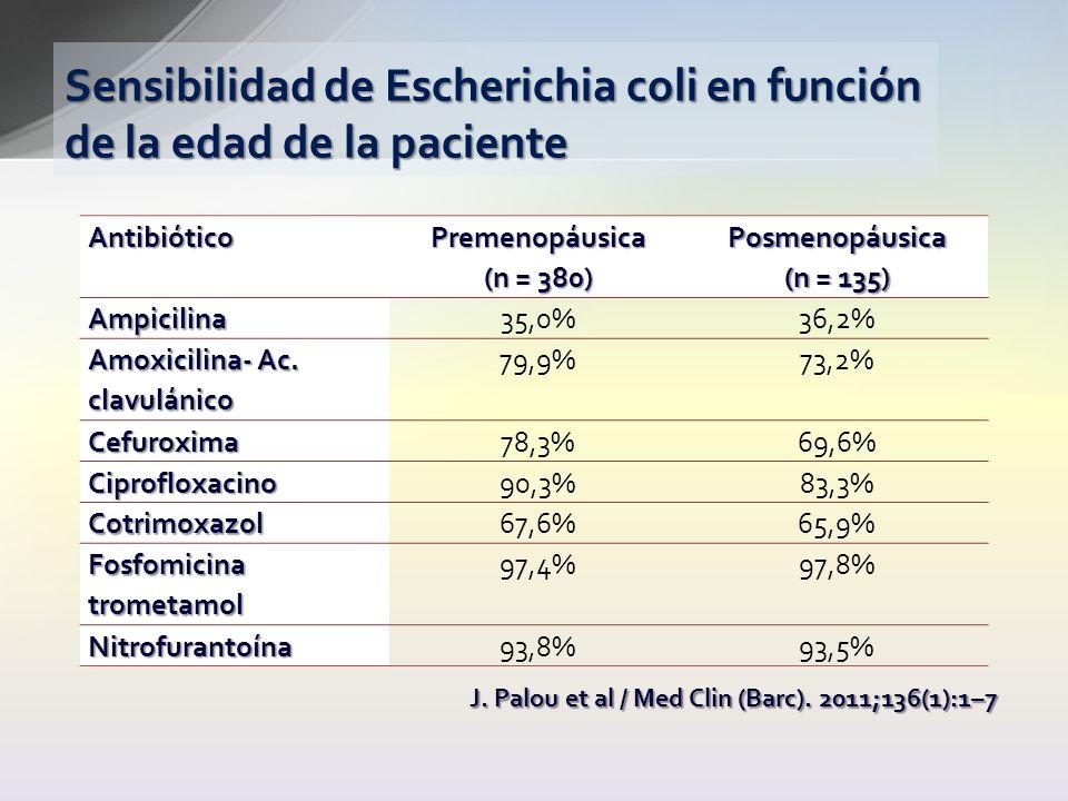 Sensibilidad de Escherichia coli en función de la edad de la paciente AntibióticoPremenopáusica (n = 380) Posmenopáusica (n = 135) Ampicilina35,0%36,2