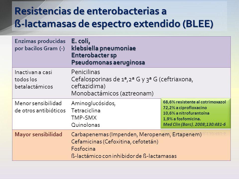 Resistencias de enterobacterias a ß-lactamasas de espectro extendido (BLEE) Enzimas producidas por bacilos Gram (-) E. coli, klebsiella pneumoniae Ent