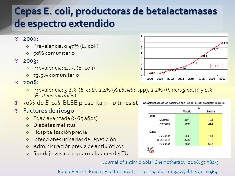 Cepas E. coli, productoras de betalactamasas de espectro extendido 2000: Prevalencia: 0.47% (E. coli) 50% comunitario 2003: Prevalencia: 1.7% (E. coli