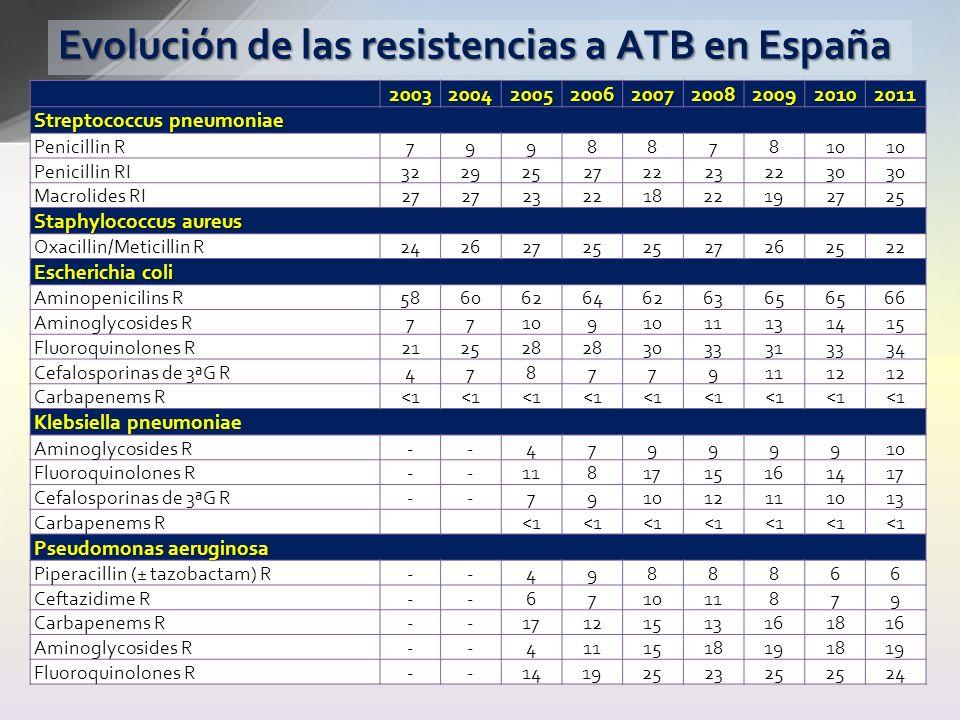 Evolución de las resistencias a ATB en España 200320042005200620072008200920102011 Streptococcus pneumoniae Penicillin R799887810 Penicillin RI3229252