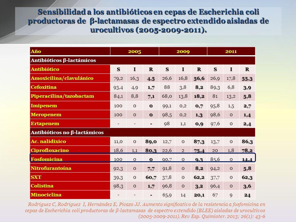 Sensibilidad a los antibióticos en cepas de Escherichia coli productoras de β-lactamasas de espectro extendido aisladas de urocultivos (2005-2009-2011