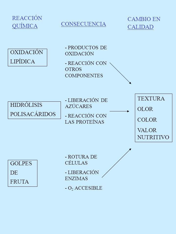 REACCIÓN QUÍMICA CONSECUENCIA CAMBIO EN CALIDAD OXIDACIÓN LIPÍDICA HIDRÓLISIS POLISACÁRIDOS GOLPES DE FRUTA - PRODUCTOS DE OXIDACIÓN - REACCIÓN CON OT