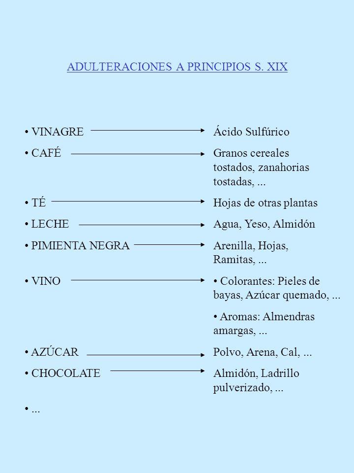 ADULTERACIONES A PRINCIPIOS S. XIX VINAGREÁcido Sulfúrico CAFÉGranos cereales tostados, zanahorias tostadas,... TÉHojas de otras plantas LECHEAgua, Ye
