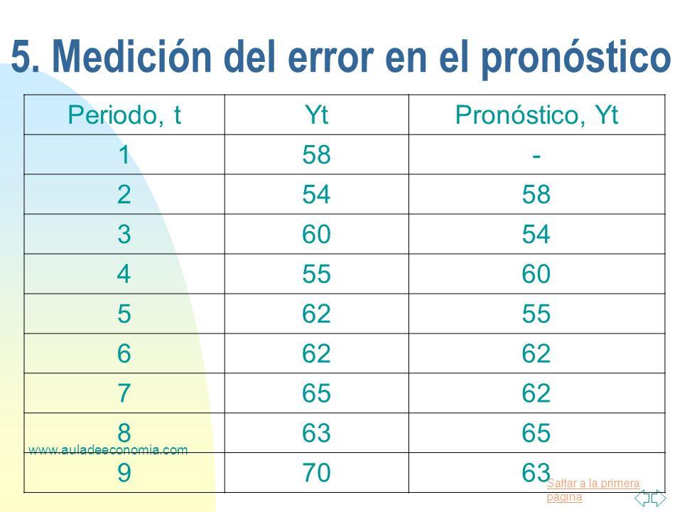 Saltar a la primera página www.auladeeconomia.com 5. Medición del error en el pronóstico Periodo, tYtPronóstico, Yt 158- 25458 36054 45560 56255 662 7