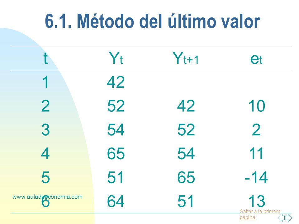 Saltar a la primera página www.auladeeconomia.com 6.1. Método del último valor tYtYt Y t+1 etet 142 2524210 354522 4655411 55165-14 6645113