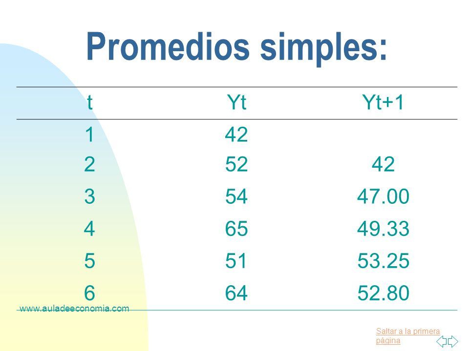 Saltar a la primera página www.auladeeconomia.com Promedios simples: tYtYt+1 142 25242 35447.00 46549.33 55153.25 66452.80