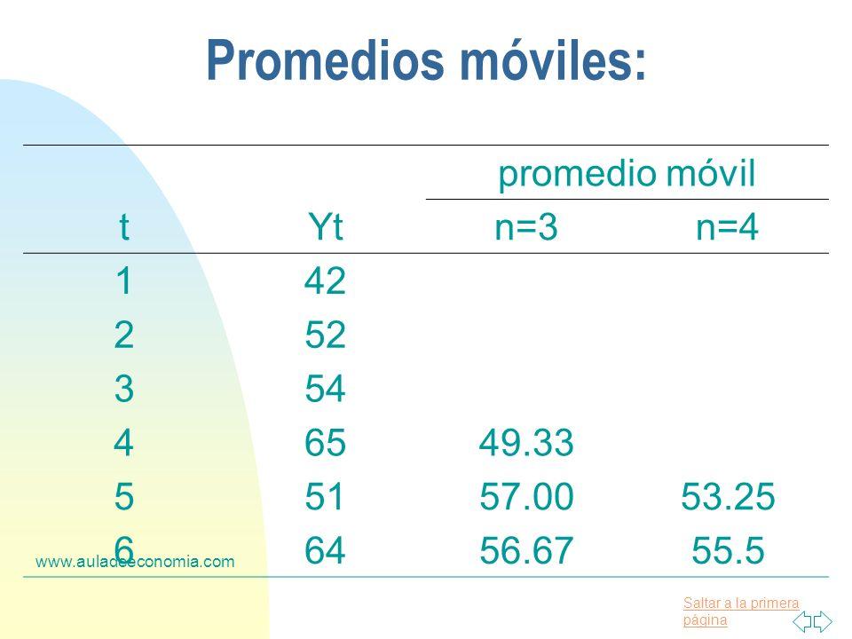 Saltar a la primera página www.auladeeconomia.com Promedios móviles: promedio móvil tYtn=3n=4 142 252 354 46549.33 55157.0053.25 66456.6755.5