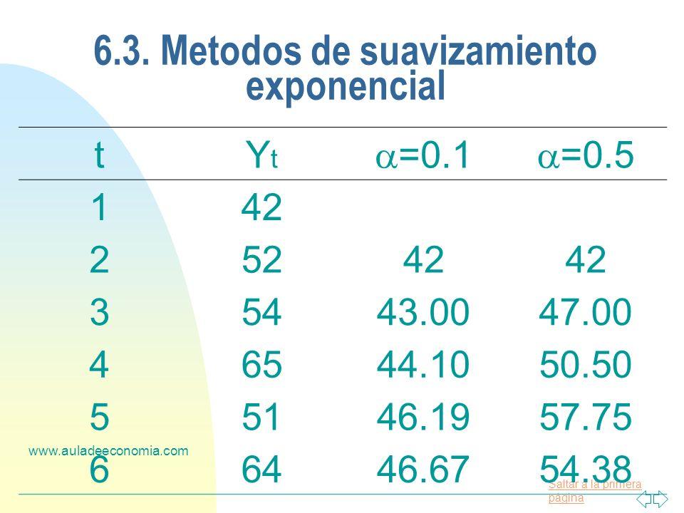 Saltar a la primera página www.auladeeconomia.com 6.3. Metodos de suavizamiento exponencial tYtYt =0.1 =0.5 142 25242 35443.0047.00 46544.1050.50 5514