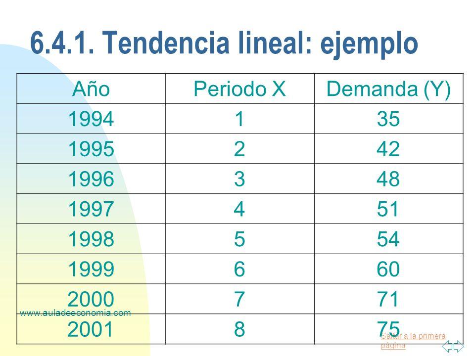 Saltar a la primera página www.auladeeconomia.com 6.4.1. Tendencia lineal: ejemplo AñoPeriodo XDemanda (Y) 1994135 1995242 1996348 1997451 1998554 199