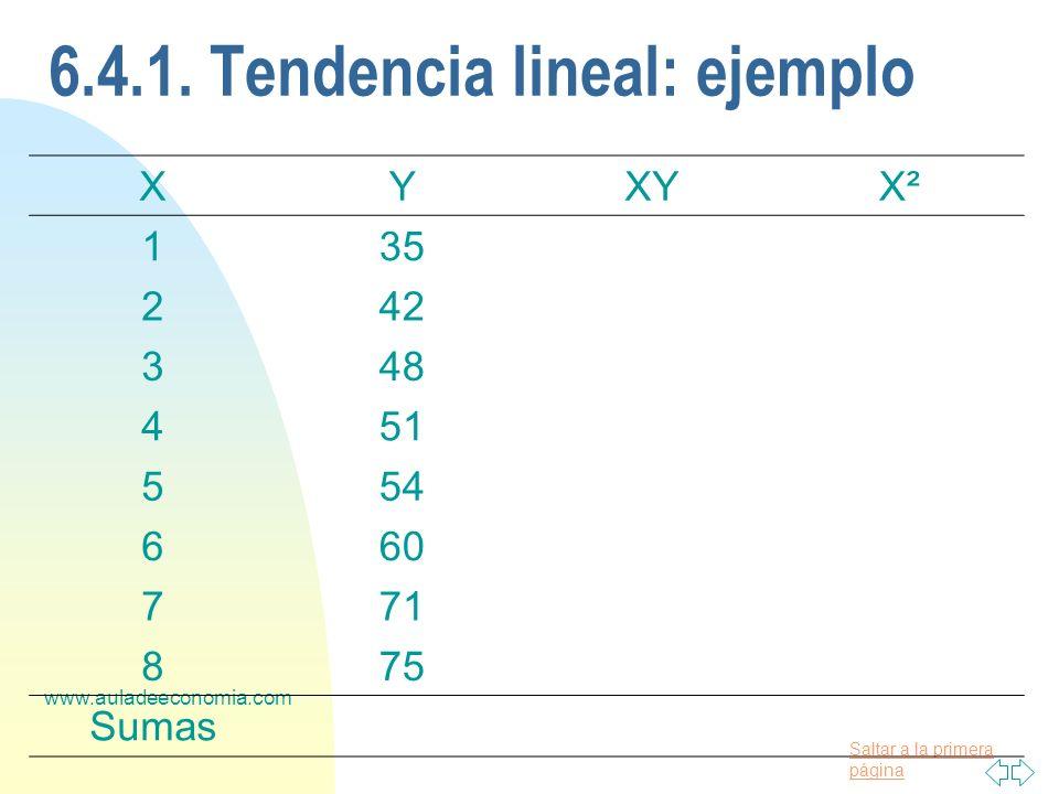 Saltar a la primera página www.auladeeconomia.com 6.4.1. Tendencia lineal: ejemplo XYXYX² 135 242 348 451 554 660 771 875 Sumas