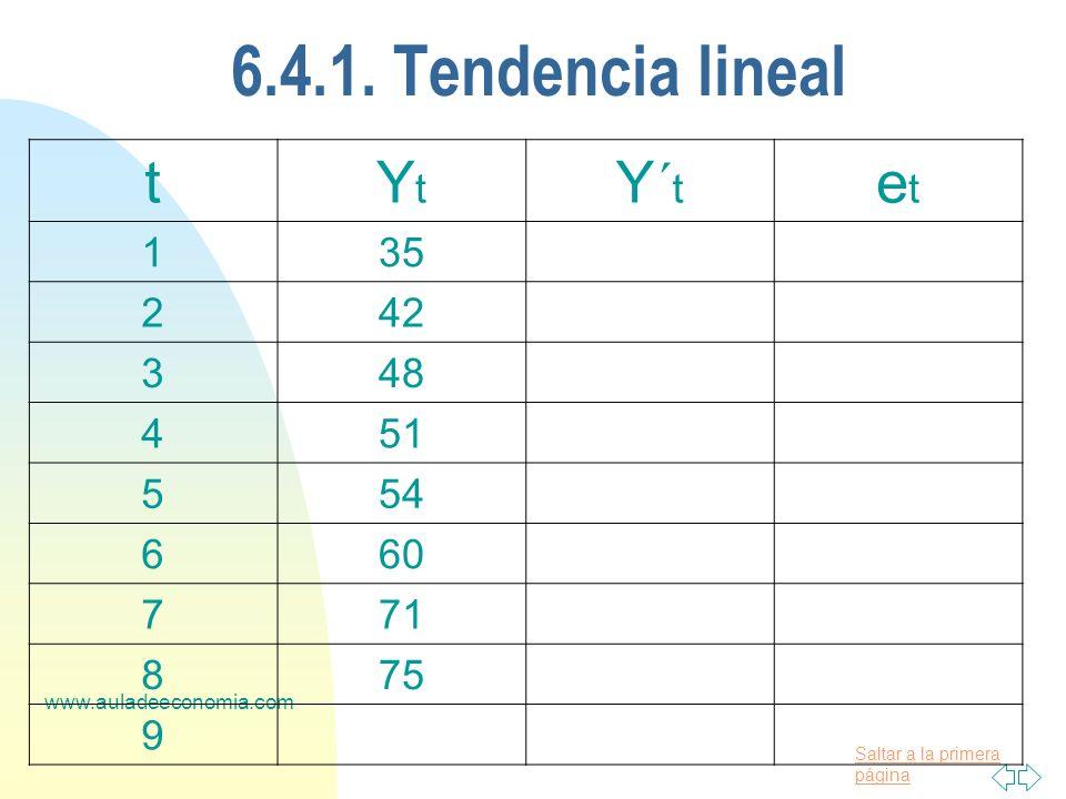 Saltar a la primera página www.auladeeconomia.com 6.4.1. Tendencia lineal tYtYt Y´ t etet 135 242 348 451 554 660 771 875 9