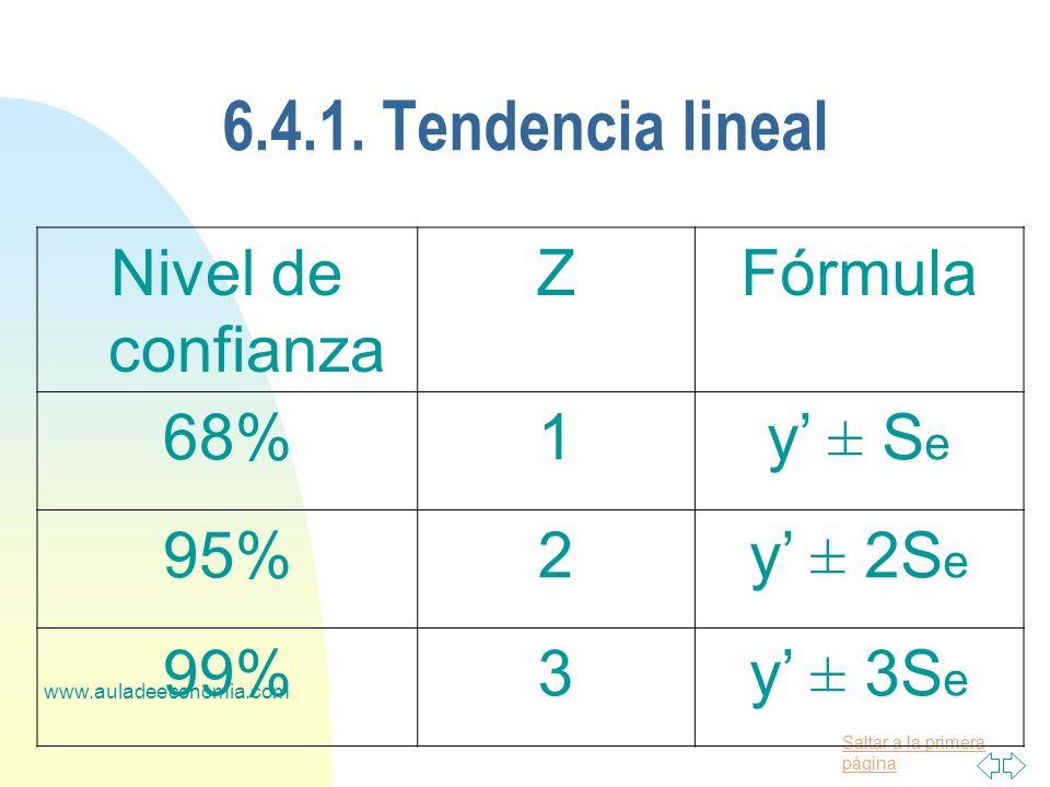 Saltar a la primera página www.auladeeconomia.com 6.4.1. Tendencia lineal Nivel de confianza ZFórmula 68%1y ± S e 95%2y ± 2S e 99%3y ± 3S e