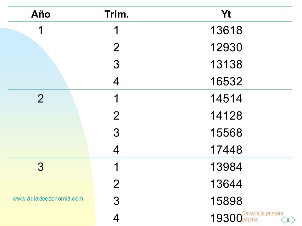 Saltar a la primera página www.auladeeconomia.com AñoTrim.Yt 1113618 212930 313138 416532 2114514 214128 315568 417448 3113984 213644 315898 419300