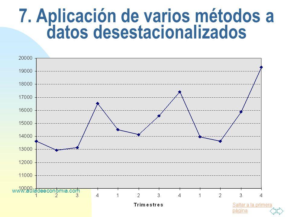 Saltar a la primera página www.auladeeconomia.com 7. Aplicación de varios métodos a datos desestacionalizados