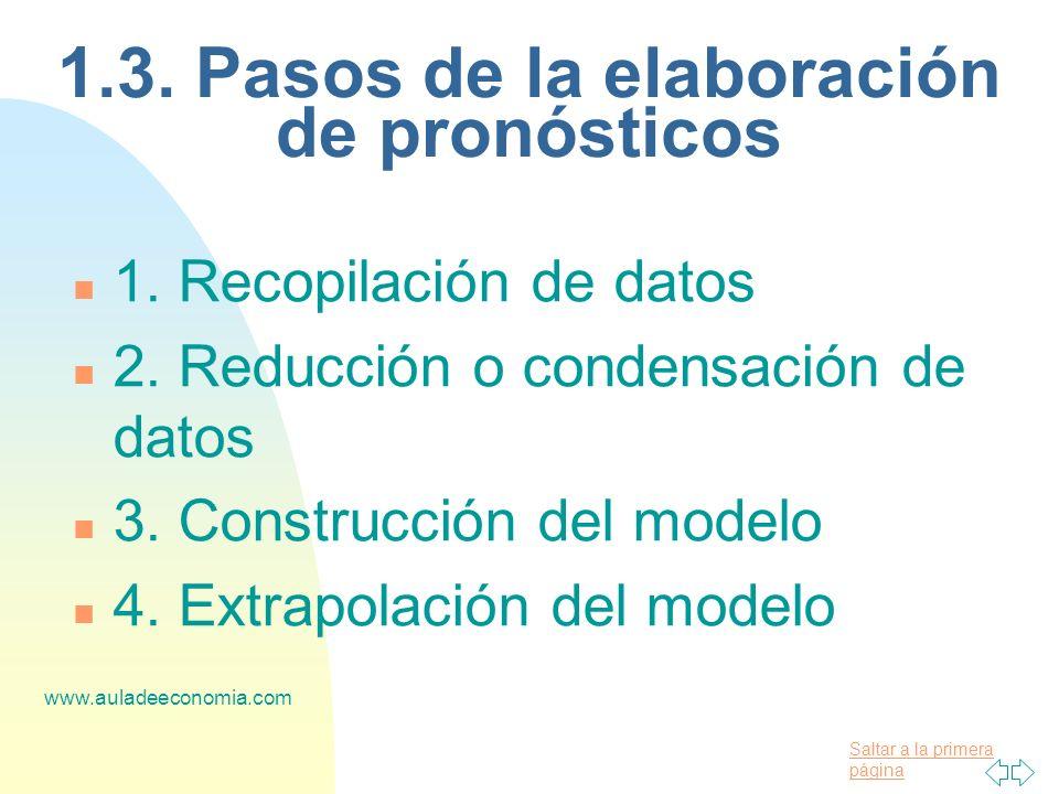 Saltar a la primera página www.auladeeconomia.com n 1. Recopilación de datos n 2. Reducción o condensación de datos n 3. Construcción del modelo n 4.