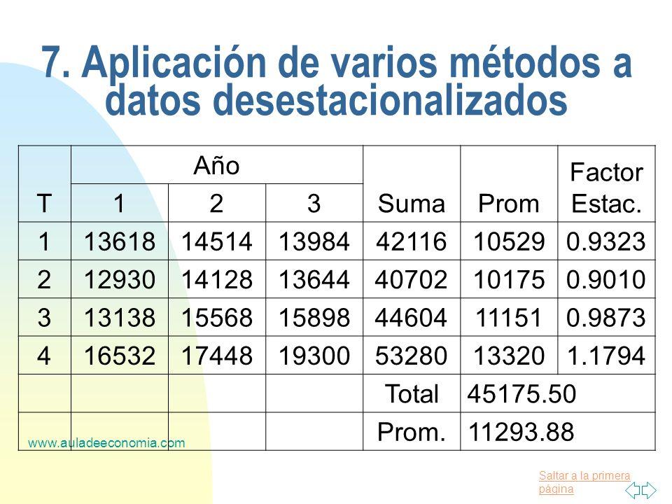 Saltar a la primera página www.auladeeconomia.com 7. Aplicación de varios métodos a datos desestacionalizados T Año SumaProm Factor Estac. 123 1136181