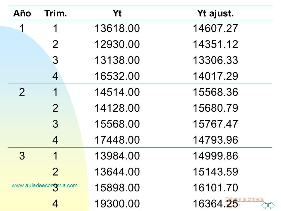 Saltar a la primera página www.auladeeconomia.com AñoTrim.YtYt ajust. 1113618.0014607.27 212930.0014351.12 313138.0013306.33 416532.0014017.29 2114514