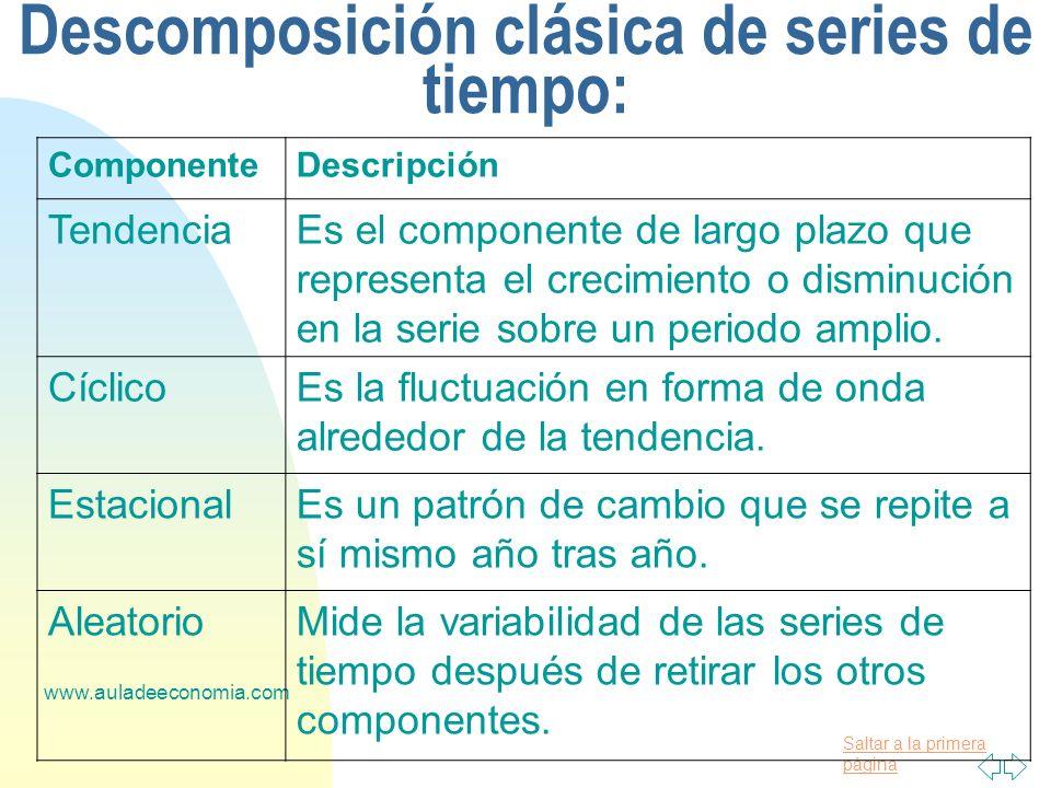 Saltar a la primera página www.auladeeconomia.com Descomposición clásica de series de tiempo: ComponenteDescripción TendenciaEs el componente de largo