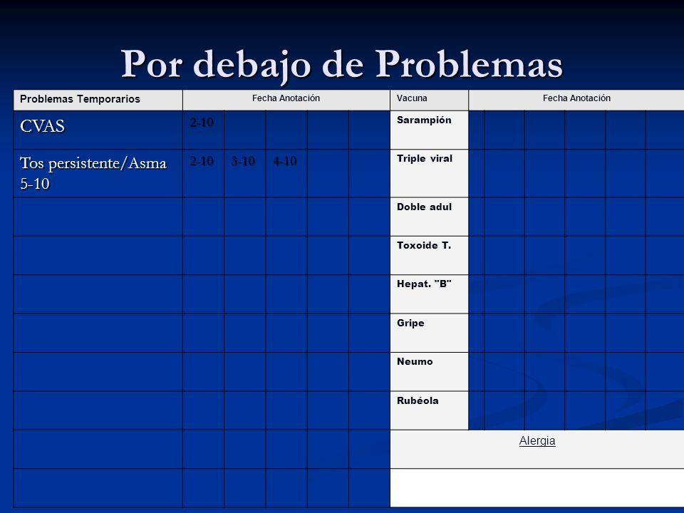 Por debajo de Problemas Problemas Temporarios Fecha AnotaciónVacunaFecha Anotación CVAS2-10 Sarampión Tos persistente/Asma 5-10 2-103-104-10 Triple vi