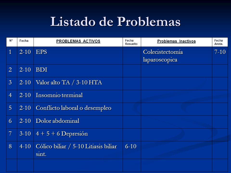 Listado de Problemas Nº Fecha PROBLEMAS ACTIVOS Fecha Resuelto Problemas Inactivos Fecha Anota. 12-10EPS Colecistectomía laparoscopica 7-10 22-10BDI 3