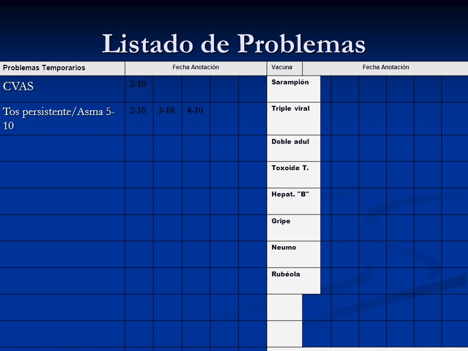 Listado de Problemas Problemas Temporarios Fecha AnotaciónVacunaFecha Anotación CVAS2-10 Sarampión Tos persistente/Asma 5- 10 2-103-104-10 Triple vira