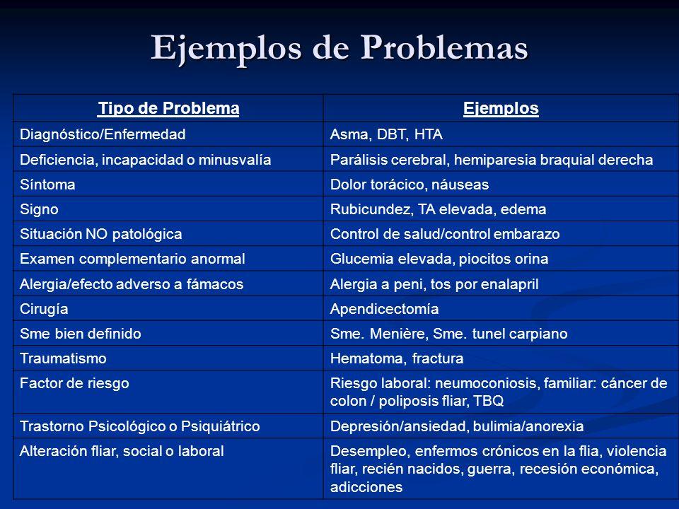 Ejemplos de Problemas Tipo de ProblemaEjemplos Diagnóstico/EnfermedadAsma, DBT, HTA Deficiencia, incapacidad o minusvalíaParálisis cerebral, hemipares